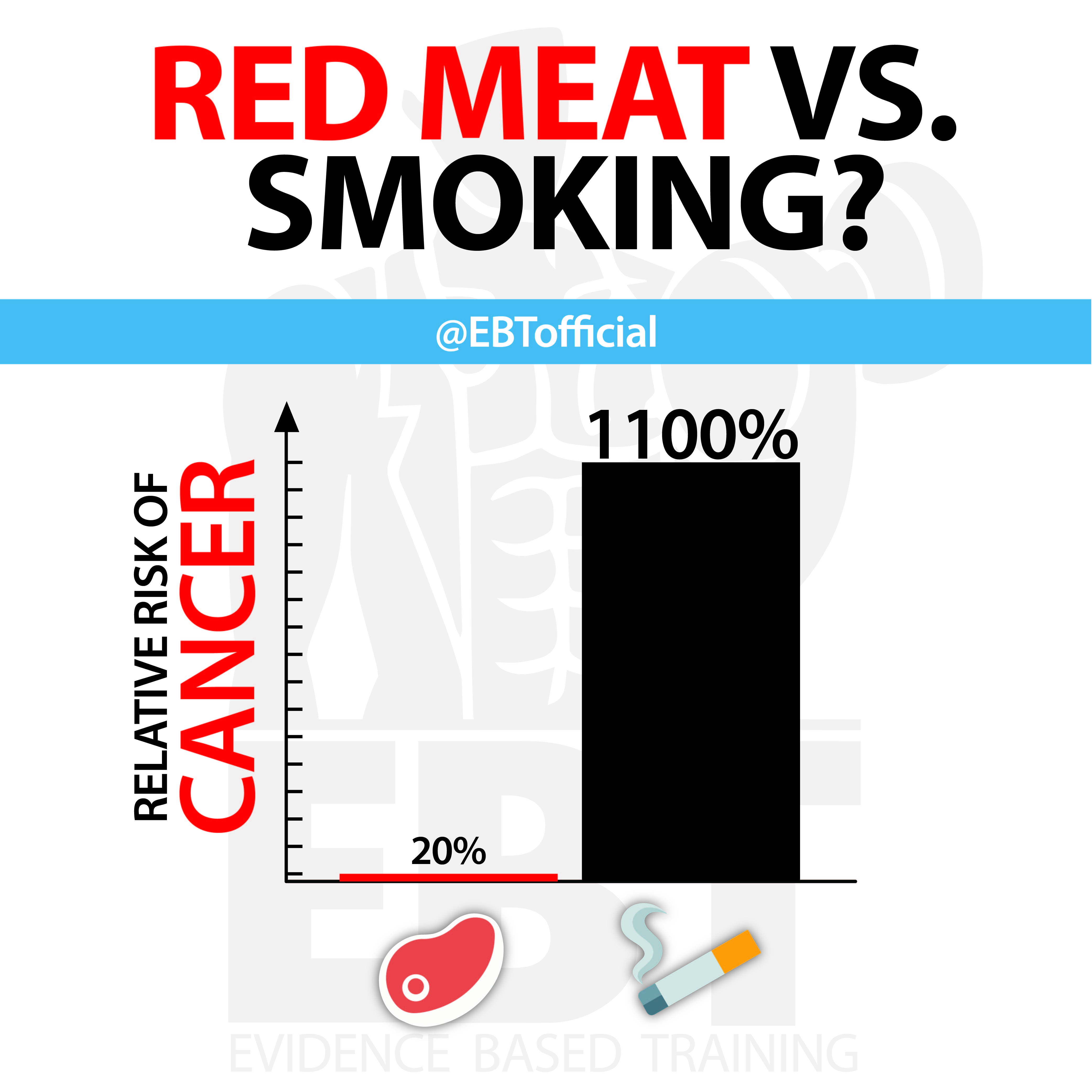 Red Meat Vs Smoking Evidence Based Training
