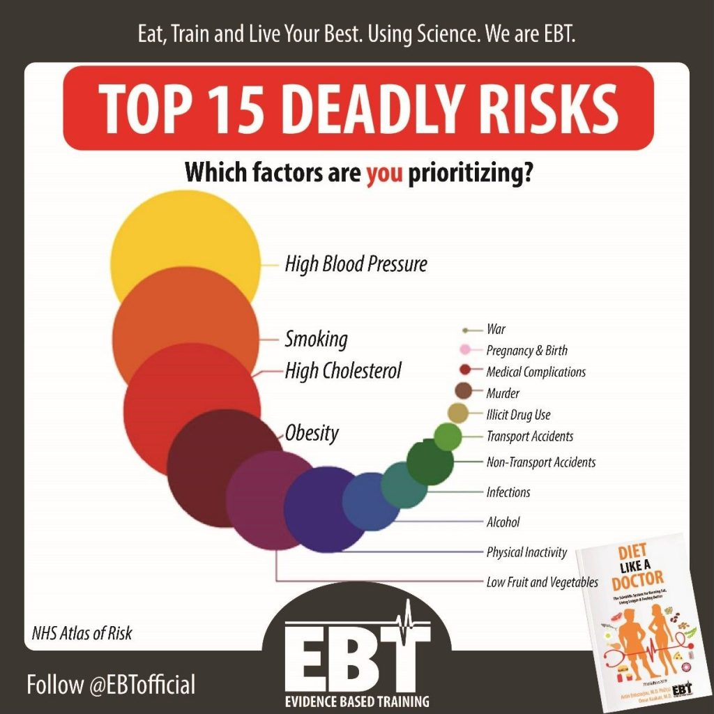 Top 15 deadly health issues that possess a risk